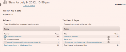 Jetpack 24 Pageviews