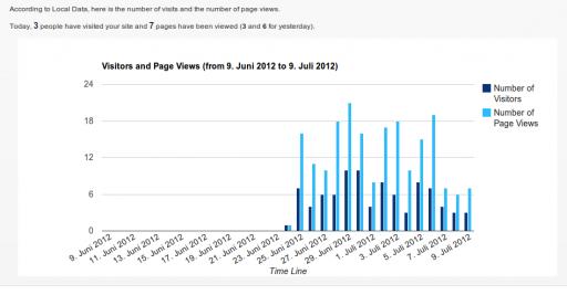 Traffic Manager: heute 3 Besucher mit insgesamt 7 Pageviews